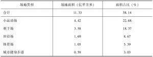 表4-3 场地面积排名靠前的场地类型情况