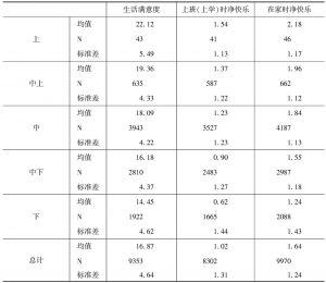 表13-7 不同社会经济地位群体的生活满意度和净快乐得分
