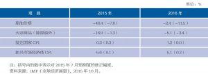 表1-2 全球通货膨胀率预测