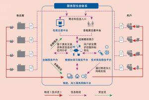 """图16-2 """"宝融通""""服务生态体系"""