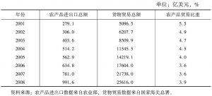 表1 中国农产品贸易与货物贸易关系