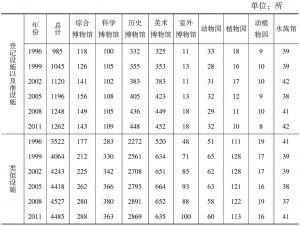表2-1 1996-2011年日本博物馆类型和数量