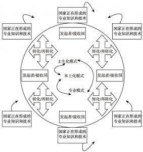 图2-2 社会工作专业化、本土化和土生化多维模式转化与再转化循环模型