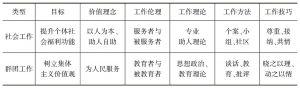 表4-4 群团组织工作与社会工作的差异