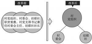 图3 职位分离带来的组织结构化