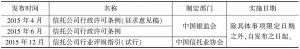 2015年主要规章规范性文件目录