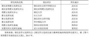 表2 部分与湖北孝文化相关的研究机构