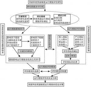 图1-1 研究思路及逻辑结构