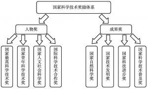 图10-1 我国科学技术奖励体系结构(思路三)