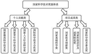 图10-2 我国科学技术奖励体系结构(思路四)
