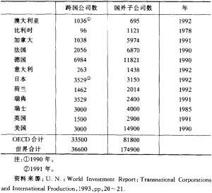 表3-10 发达国家跨国公司数与国外子公司数(20世纪90年代初)