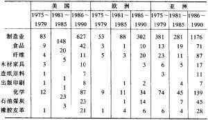 表3-13 日本制造业跨国公司的地区分布变化