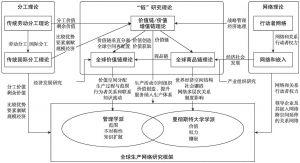 图1-1 全球生产网络的研究脉络