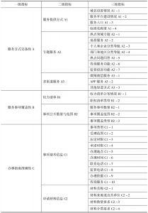 表1 省级政府网上政务服务能力调查评估指标