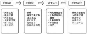 图2 新型决策模块流程优化