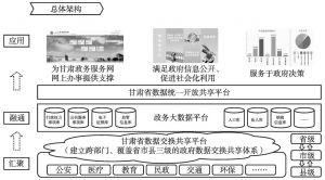 图1 甘肃政务服务平台总体架构