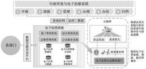 图5 数据交换与共享平台在电子证照库中的应用