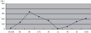图4 嘉陵江流域纪年石窟时间分布曲线图