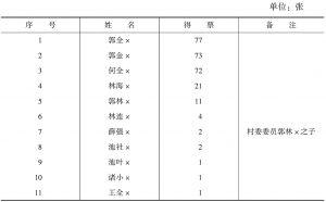 表3 党内推荐得票结果统计(按得票多少排序)