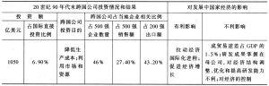 表1 跨国公司投资情况及影响