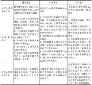 表2 老年志愿服务主要框架和政策维度