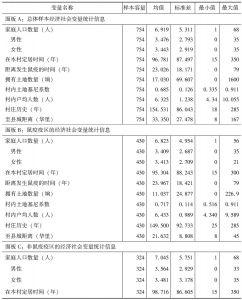表1 主要变量统计描述