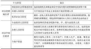 表20-1 中国社会十大阶层分类