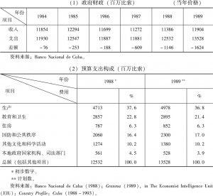 表5-5 20世纪80年代后期国家财政收支情况