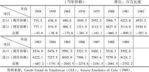 表5-6 1958~1989年对外贸易发展情况