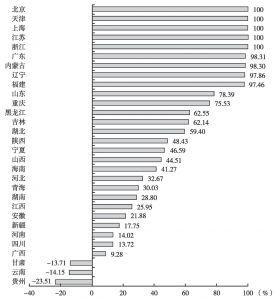 图3-2 2014年各地区经济发展实现程度