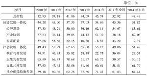 附表7-1 吉林城乡发展一体化实现程度