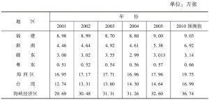 表2-18 海峡经济区卫生机构床位数变动趋势及预测