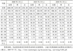 表1-1 乌兹别克斯坦人口结构变化趋势