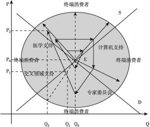 图10-2 动态非均衡条件下的智能血糖仪蛛网模型