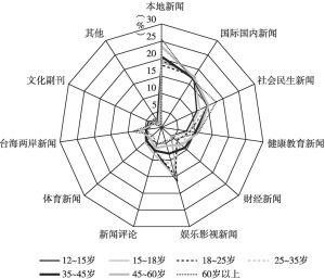 图19 厦门居民经常阅读的新闻类型(年龄分析)