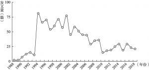 """图6-1 1988年以来以""""绿色证书""""为主题的年度学术文章发表变化情况"""