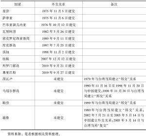 表1 中国与太平洋岛国外交关系一览