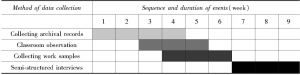 Table 1 Sequence and Duration of Data Collection