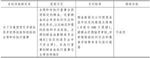表4-9 针对主席和非执行董事的薪酬政策