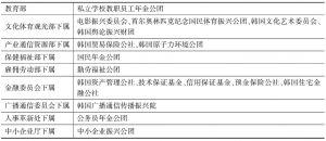表8-4 韩国基金管理型准政府机关