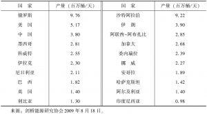 表4 2008年世界前20位产油国排名列表