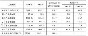 表3 2003年与2002年北京市主要指标对比情况