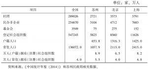 表2 苏州、北京、上海社会组织数量比较(2013年)