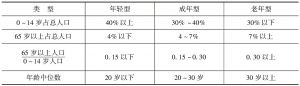 表1-1 人口年龄结构3种类型的划分