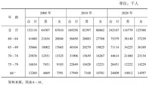 表6-11 联合国预测老年人口数量