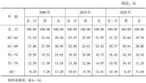 表6-12 联合国预测老年人口年龄结构
