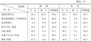 表5-22 夫妻家庭重大事务决策权的城乡比较