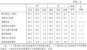 表6-7 心理健康状况的性别差异