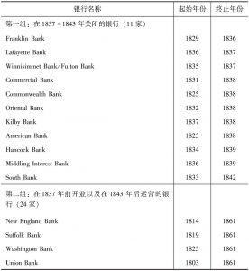 表5-12 银行资产负债表中波士顿银行的起始和终止年份