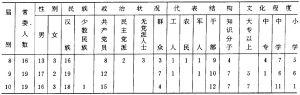 县历届人大常委会人员构成情况统计表